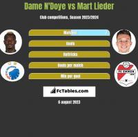 Dame N'Doye vs Mart Lieder h2h player stats
