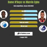 Dame N'Doye vs Marvin Egho h2h player stats