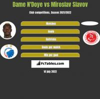 Dame N'Doye vs Miroslav Slavov h2h player stats