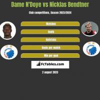Dame N'Doye vs Nicklas Bendtner h2h player stats