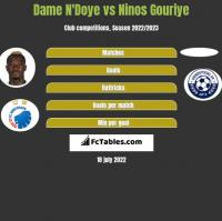 Dame N'Doye vs Ninos Gouriye h2h player stats
