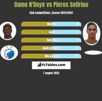 Dame N'Doye vs Pieros Sotiriou h2h player stats