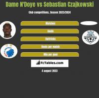 Dame N'Doye vs Sebastian Czajkowski h2h player stats