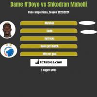 Dame N'Doye vs Shkodran Maholli h2h player stats