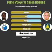 Dame N'Doye vs Simon Hedlund h2h player stats