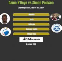 Dame N'Doye vs Simon Poulsen h2h player stats
