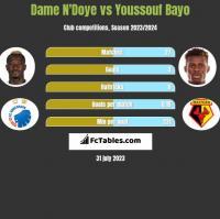 Dame N'Doye vs Youssouf Bayo h2h player stats