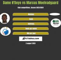 Dame N'Doye vs Marcus Moelvadgaard h2h player stats