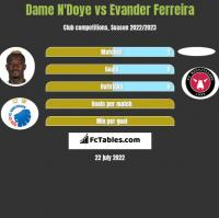 Dame N'Doye vs Evander Ferreira h2h player stats