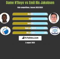 Dame N'Doye vs Emil Ris Jakobsen h2h player stats