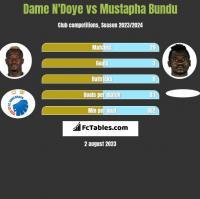 Dame N'Doye vs Mustapha Bundu h2h player stats