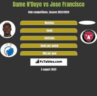 Dame N'Doye vs Jose Francisco h2h player stats