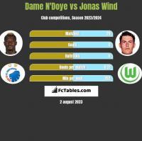 Dame N'Doye vs Jonas Wind h2h player stats
