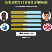 Dame N'Doye vs Jesper Lindstroem h2h player stats