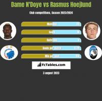 Dame N'Doye vs Rasmus Hoejlund h2h player stats