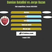 Damian Batallini vs Jorge Bazan h2h player stats