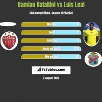 Damian Batallini vs Luis Leal h2h player stats