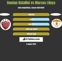 Damian Batallini vs Marcos Lliuya h2h player stats