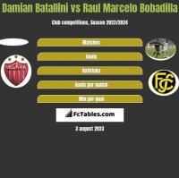 Damian Batallini vs Raul Marcelo Bobadilla h2h player stats