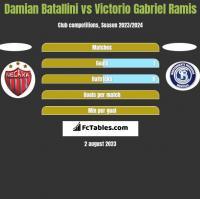 Damian Batallini vs Victorio Gabriel Ramis h2h player stats
