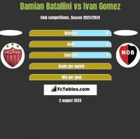 Damian Batallini vs Ivan Gomez h2h player stats