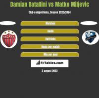 Damian Batallini vs Matko Miljevic h2h player stats