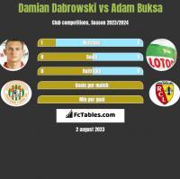 Damian Dabrowski vs Adam Buksa h2h player stats