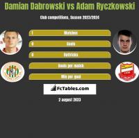 Damian Dabrowski vs Adam Ryczkowski h2h player stats