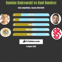 Damian Dabrowski vs Dani Ramirez h2h player stats