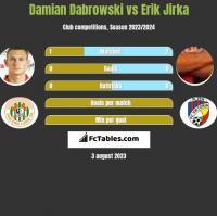 Damian Dabrowski vs Erik Jirka h2h player stats
