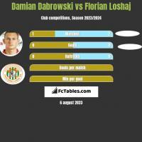 Damian Dąbrowski vs Florian Loshaj h2h player stats