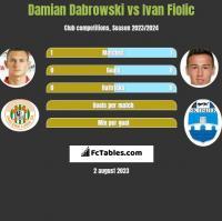 Damian Dąbrowski vs Ivan Fiolic h2h player stats