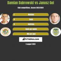 Damian Dąbrowski vs Janusz Gol h2h player stats