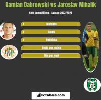 Damian Dabrowski vs Jaroslav Mihalik h2h player stats