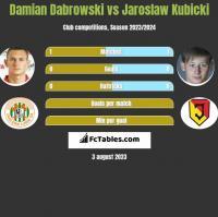 Damian Dabrowski vs Jaroslaw Kubicki h2h player stats