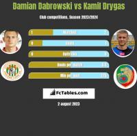 Damian Dąbrowski vs Kamil Drygas h2h player stats