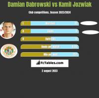 Damian Dabrowski vs Kamil Jozwiak h2h player stats