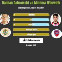 Damian Dąbrowski vs Mateusz Wdowiak h2h player stats
