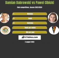 Damian Dąbrowski vs Paweł Cibicki h2h player stats