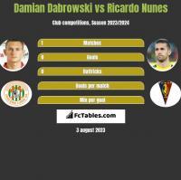 Damian Dabrowski vs Ricardo Nunes h2h player stats