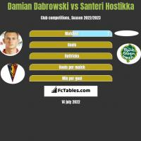 Damian Dabrowski vs Santeri Hostikka h2h player stats