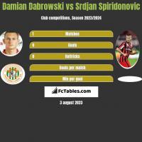 Damian Dąbrowski vs Srdjan Spiridonovic h2h player stats
