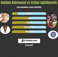 Damian Dabrowski vs Srdjan Spiridonovic h2h player stats
