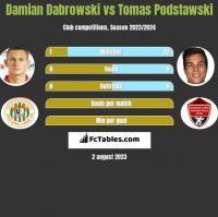 Damian Dąbrowski vs Tomas Podstawski h2h player stats