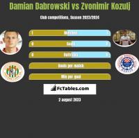 Damian Dabrowski vs Zvonimir Kozulj h2h player stats