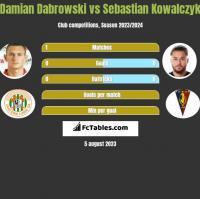 Damian Dąbrowski vs Sebastian Kowalczyk h2h player stats