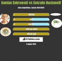 Damian Dabrowski vs Conrado Buchanelli h2h player stats