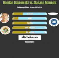 Damian Dabrowski vs Alasana Manneh h2h player stats