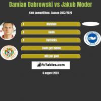 Damian Dabrowski vs Jakub Moder h2h player stats