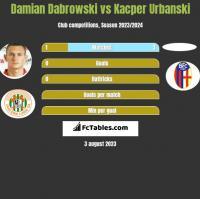 Damian Dabrowski vs Kacper Urbanski h2h player stats